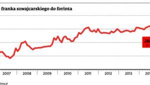 Kurs franka szwajcarskiego do forinta