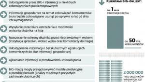 Najważniejsze zmiany proponowane przez Ministerstwo Gospodarki