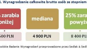 Wykres 1. Wynagrodzenie całkowite brutto osób ze stopniem doktora  Źródło: Ogólnopolskie Badanie Wynagrodzeń przeprowadzone przez Sedlak & Sedlak w 2014 roku