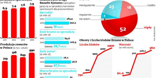 Polski sport i rekreacja w liczbach