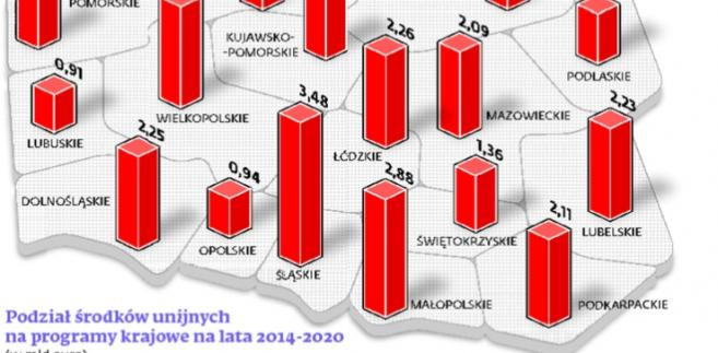 Krajowe i regionalne programy UE w Polsce
