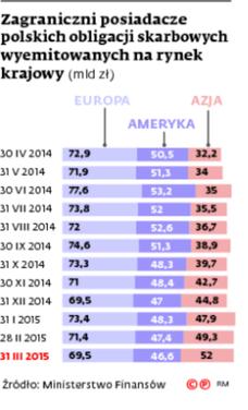 Zagraniczni posiadacze polskich obligacji skarbowych wyemitowanych na rynek krajowy