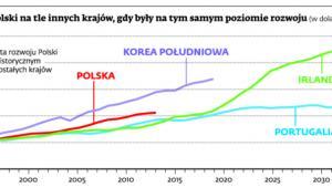 PKB per capita Polski na tle innych krajów, gdy były na tym samym poziomie rozwoju