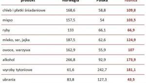 Ceny żywności, napojów alkoholowych, wyrobów tytoniowych, ubrań oraz transportu w Polsce i Norwegii w 2014 roku (w EUR, UE28=100)