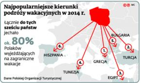 Najpopularniejsze kierunki podróży wakacyjnych w 2014 r.