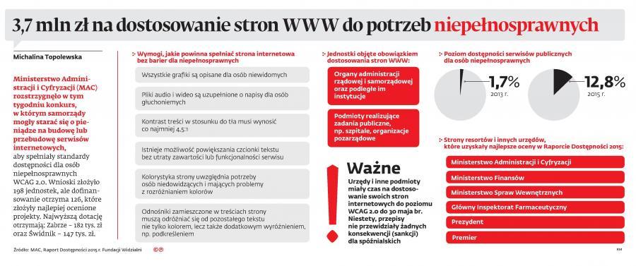 3,7 mln zł na dostosowanie stron WWW do potrzeb niepełnosprawnych