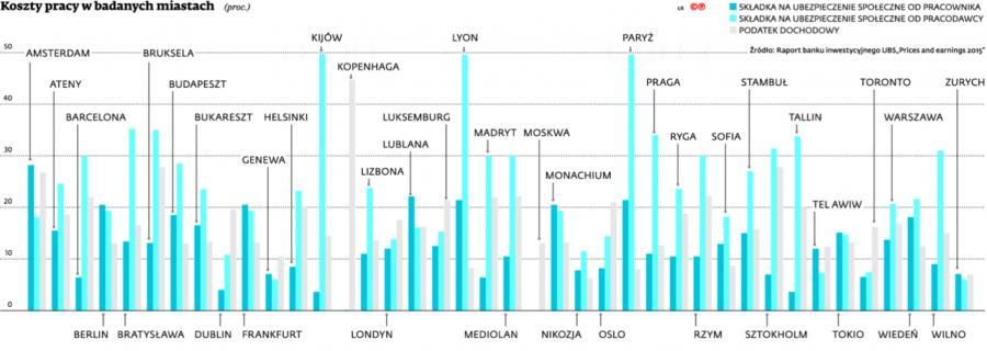 Koszty pracy w badanych miastach