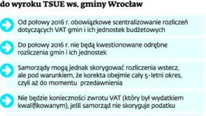 Stanowisko Ministerstwa Finansów do wyroku TSUE ws. gminy Wrocław