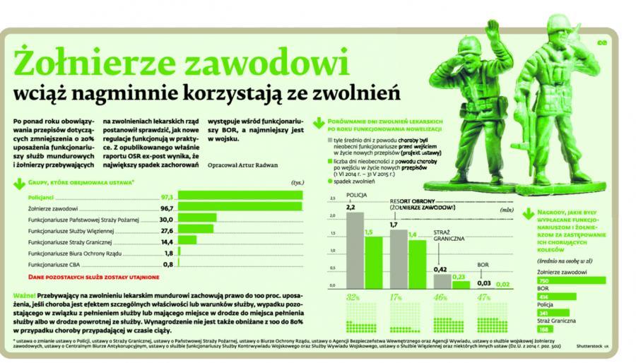Żołnierze zawodowi wciąż nagminnie korzystają ze zwolnień