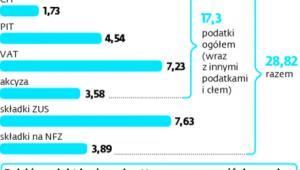 Relacja wpływów fiskalnych do polskiego PKB w 2014 r.