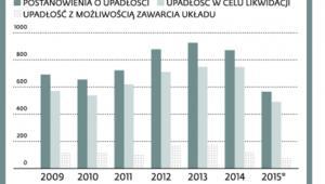 Ryzyko upadłości coraz mniejsze