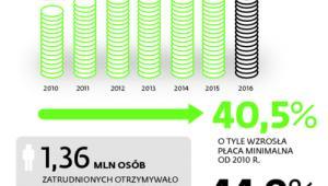 Wzrost płacy minimalnej w Polsce