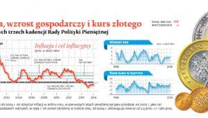 Inflacja, wzrost gospodarczy i kurs złotego