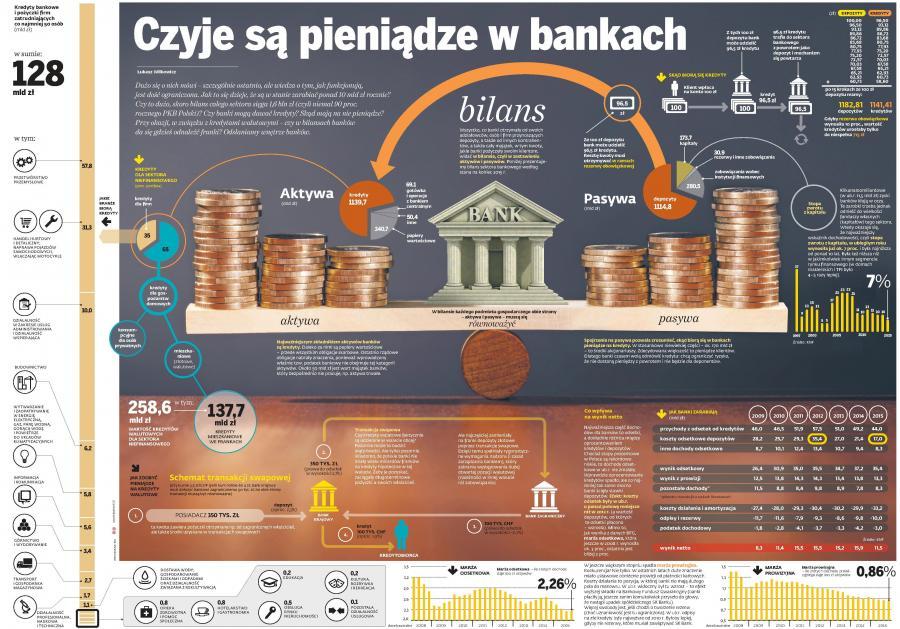 Czyje są pieniądze w bankach