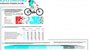 Karta rowerowa większość Polaków na tak