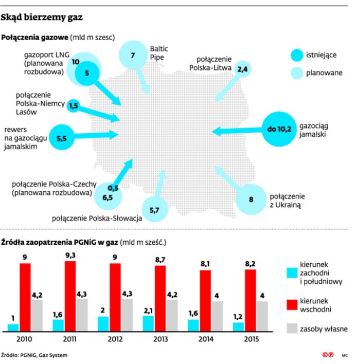 Skąd bierzemy gaz