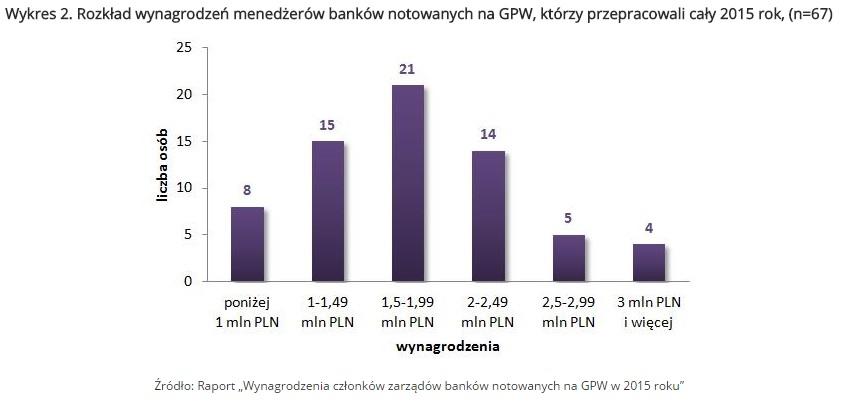 Wykres 2. Rozkład wynagrodzeń menedżerów banków notowanych na GPW, którzy przepracowali cały 2015 rok, (n=67)