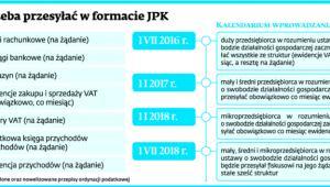 Co trzeba przesyłać w formacie JPK