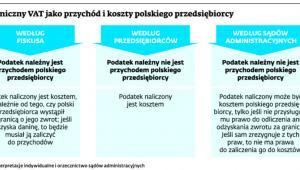 Zagraniczny VAT jako przychód i koszty polskiego przedsiębiorcy