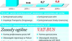 Wpływy z VAT-BUS*
