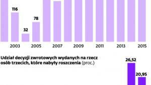 Zwrot gruntów warszawskich