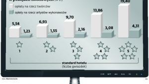 Miesięczne stawki opłat za korzystanie z telewizorów w pokojach hotelowych