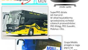 Konkurencja na rynku przewozów pasażerów