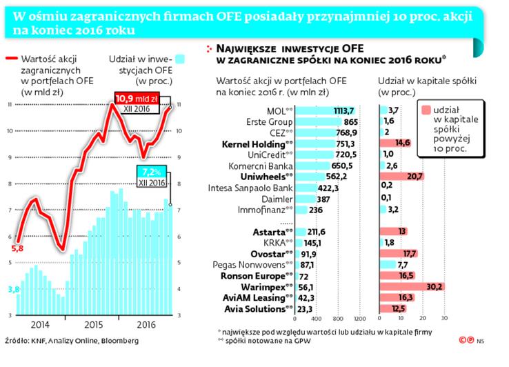 W ośmiu zagranicznych firmach OFE posiadały przynajmniej 10 proc. akcji na koniec 2016