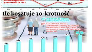 """Postulat, by """"coś zrobić"""" z trzydziestokrotnością, pojawił się w przeglądzie emerytalnym przygotowanym przez ZUS."""