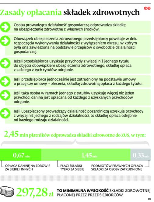 Zasady opłacania składek zdrowotnych