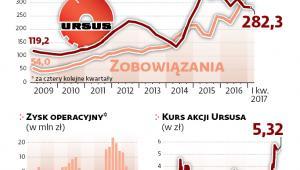 Choć zyski Ursusa spadają, to kurs akcji rośnie