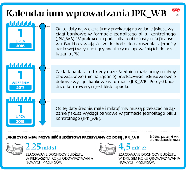 Kalendarium wprowadzania JPK_WB