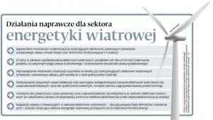 Działania naprawcze dla sektora energetyki wiatrowej