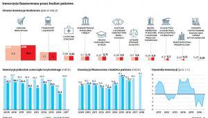Inwestycje finansowane przez budżet państwa