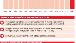 Zadania gmin w oświacie i ich wydatki