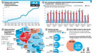 Po zmianach w obrocie ziemią rolną spada liczba transakcji i wyhamowuje dynamika wzrostu cen