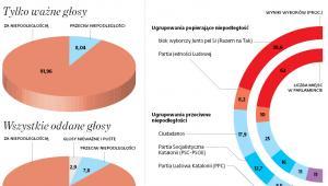 Zwolenników secesji więcej w referendum niż w parlamencie
