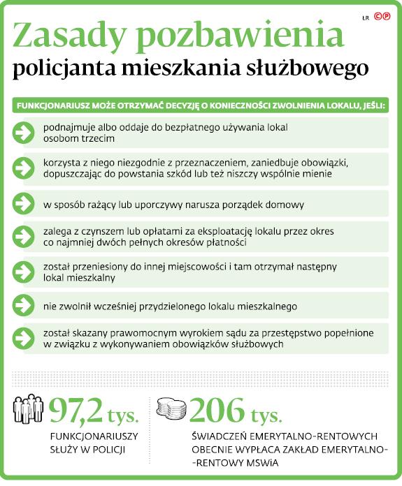 Zasady pozbawienia policjanta mieszkania służbowego