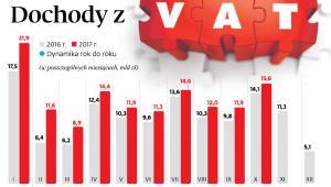 Dochody z VAT