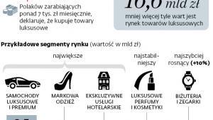Luksus po polsku