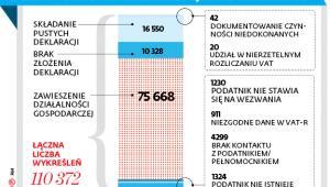 LICZBA I POWODY WYKREŚLEŃ Z REJESTRU VAT W 2017 R.