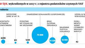 Ponad 110 tys. wykreślonych w 2017 r. z rejestru podatników czynnych VAT