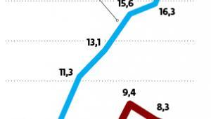 Wartość tzw. dużych zaangażowań krajowych banków