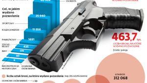 Liczba osób, którym wydano pozwolenie na broń