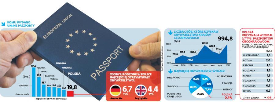 Komu wydano unijne paszporty