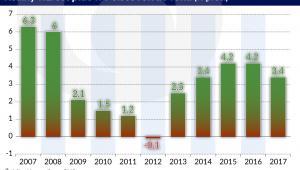 Realny wzrost płac w Polsce rdr (graf. Obserwator Finansowy)