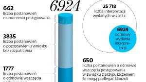Ile razy fiskus nie wydał interpretacji w 2017 r.