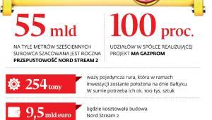 Nord Stream 2 w liczbach