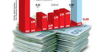 Emisje akcji w giełdowych bankach