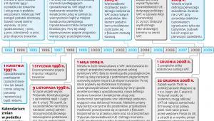 Kalendarium zmian w podatku od towarów i usług
